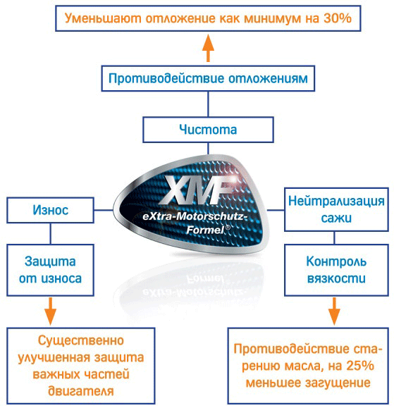 offers XMF tehnology ukr